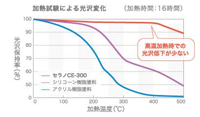 CE-300