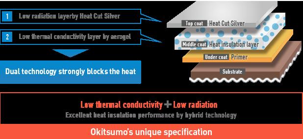 Heat Insulation Paint HIP|オキツモ株式会社/Okitsumo Inc