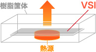 VSIは樹脂で密閉された狭い空間で大きな放熱効果イメージ画像A