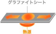 VSIは樹脂で密閉された狭い空間で大きな放熱効果イメージ画像B