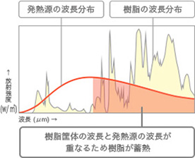 波長選択放射の原理とはイメージ画像A