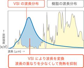 波長選択放射の原理とはイメージ画像B